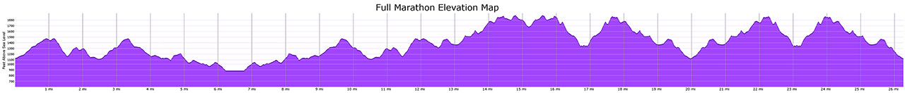 Course map - Full marathon elevation