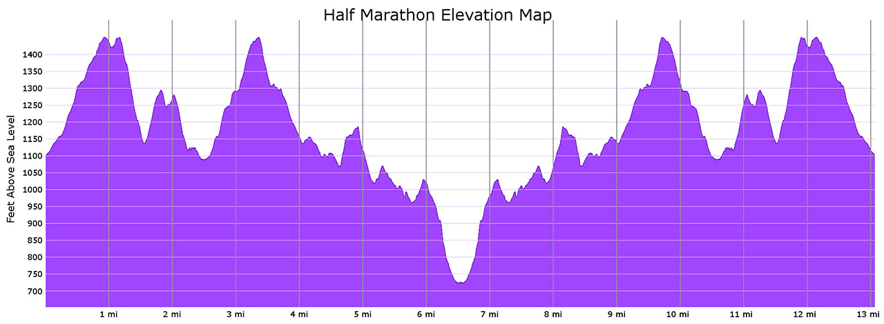 Course map - Half marathon elevation